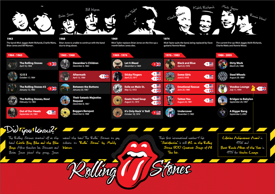 It's Keef's Birthday: A Rolling Stones InfoGraphic