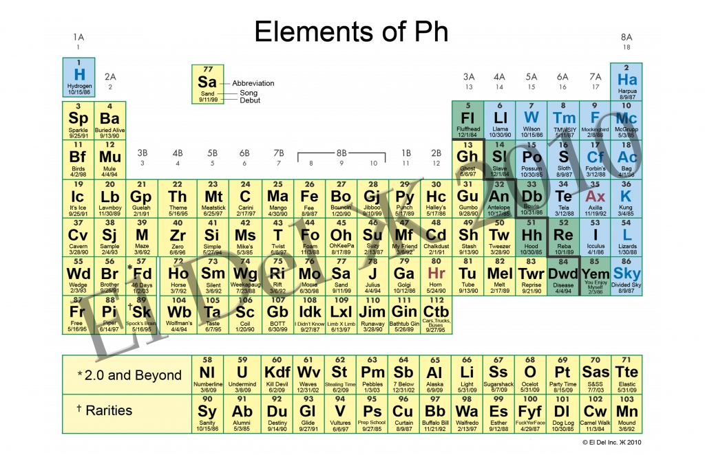 Periodic table periodic table 1 20 song periodic table of periodic table of phish songs tomorrows verse urtaz Gallery