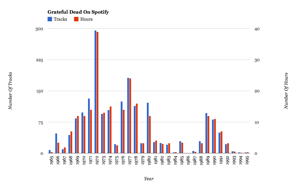 Deadify: A Guide To Facts, Figures and Year-By-Year Playlists for Grateful Dead On Spotify