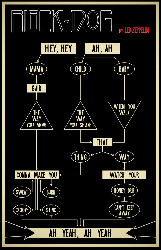 Black Dog By Led Zeppelin, Flow Charted