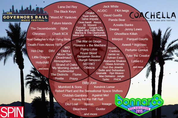 The 2015 Festival Venn (Bonnaroo, Governors Ball, Coachella)