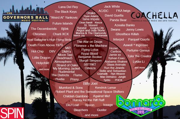 The 2015 Festival Venn (Bonnaroo, Governors Ball, Coachella)