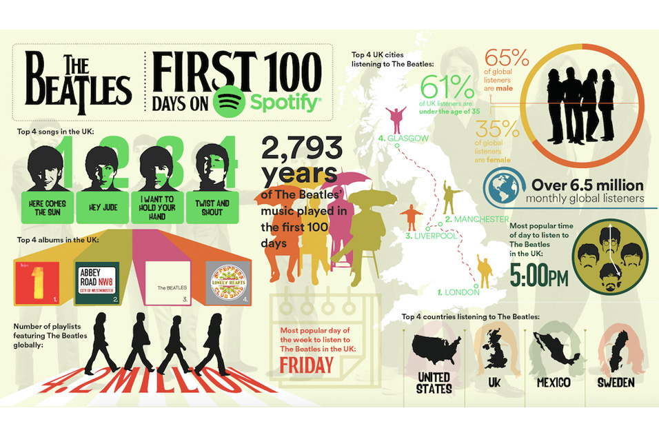 Spotify Shares Beatles Infographic To Celebrate 100 Days On The Service