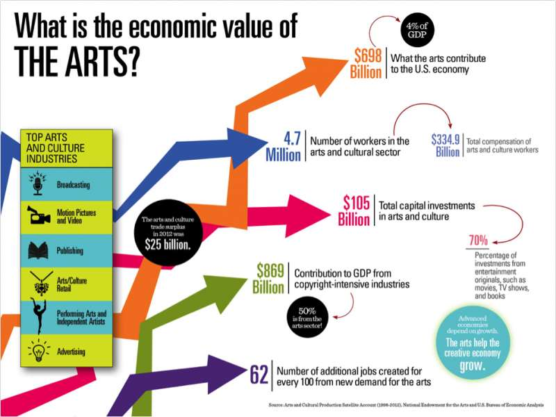 Infographic | David Byrne's Argument For Federal Funding Of Public Arts