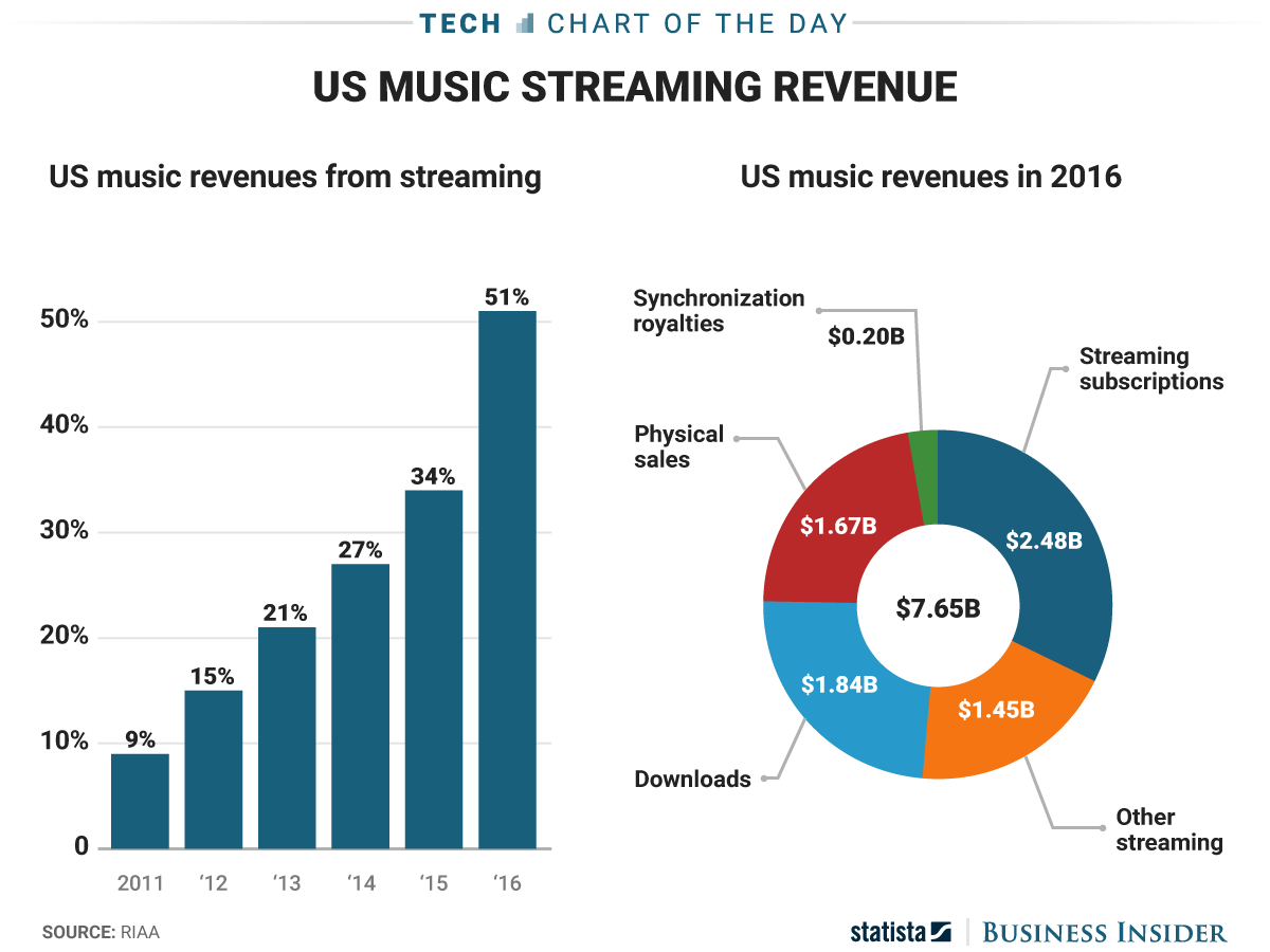 Charts & Graphs | Overall Retail Music Sales Increased In 2016