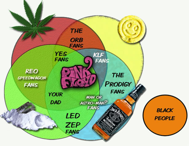 The Ultimate Pink Floyd Venn Diagram & Two More Fun Charts