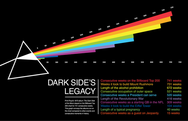 Staying power the dark side of the moon infographic What does it mean when the moon is pink