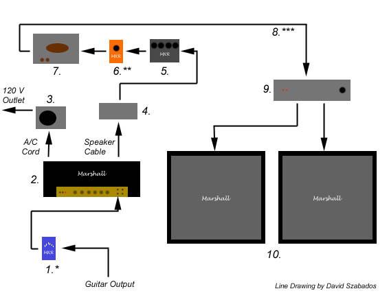 724e0213da8 Diagram  Eddie Van Halen's Studio Rig - Harnessing The Brown Sound -  Tomorrow's Verse