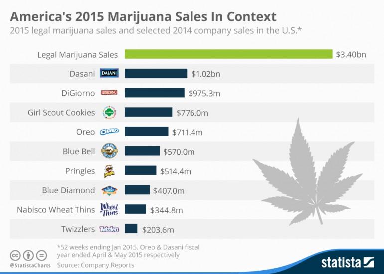 chartoftheday_4550_america_s_2015_marijuana_sales_in_context_n