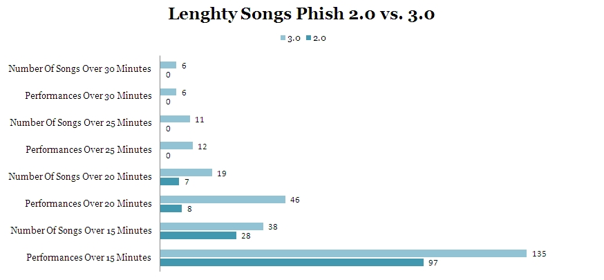 an analysis of the band phish Dead sounding phish: a song analysis and comparison by: matt fricks since the announcement of trey anastasio as the lead guitar player for the gd50 / fare thee well / reunion / goodbye / whatever shows in chicago this july, there has been no shortage of opinions of how well of a fit trey will be in the style of jerry garcia.