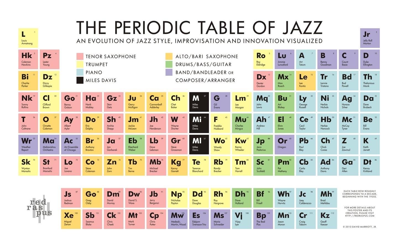 Resultado de imagem para jazz infographic